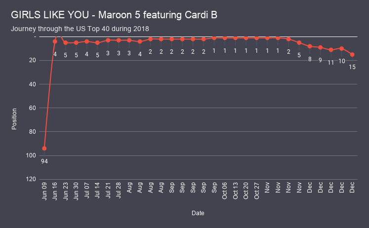 GIRLS LIKE YOU - Maroon 5 featuring Cardi B chart analysis