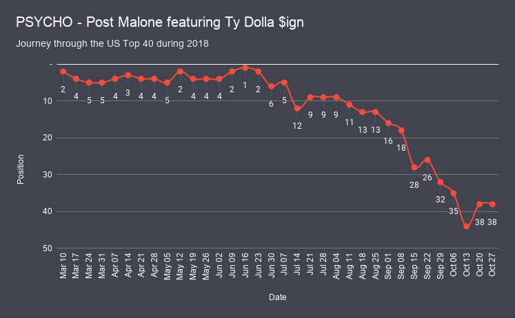 PSYCHO - Post Malone featuring Ty Dolla $ign chart analysis