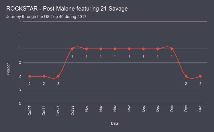 ROCKSTAR - Post Malone featuring 21 Savage chart analysis