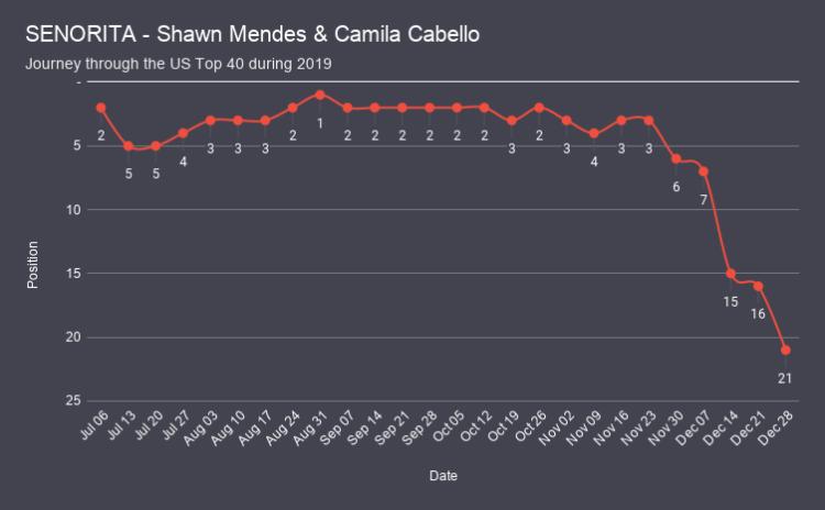 SENORITA - Shawn Mendes & Camila Cabello chart analysis