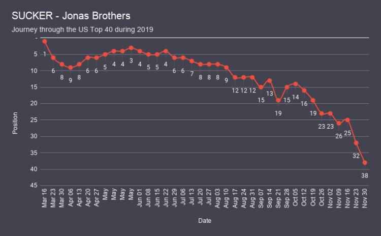 SUCKER - Jonas Brothers chart analysis