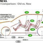 2017 BMW x3 Dimensions