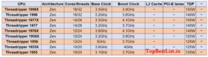 Threadripper AMD