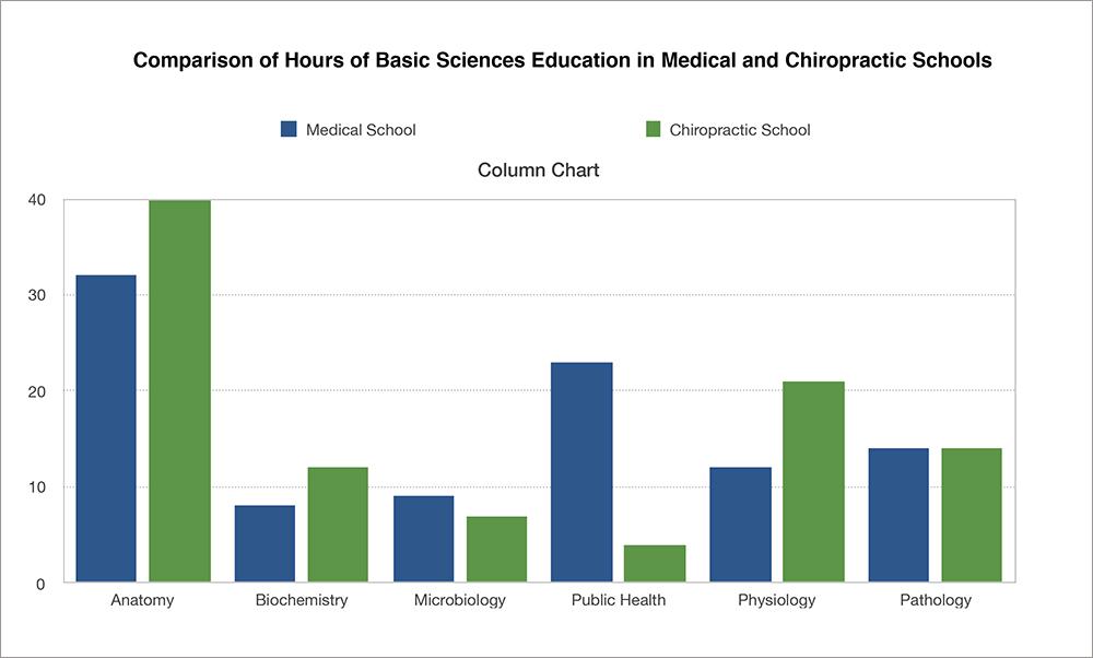 DC-vs-MD-education