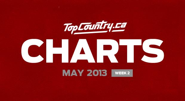 ChartsMayWeek2