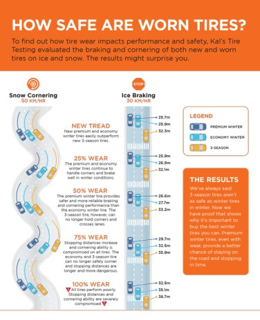 kal-tire-infographic-how-safe-are-worn-tires