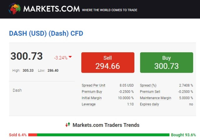 markets dash trading conditions