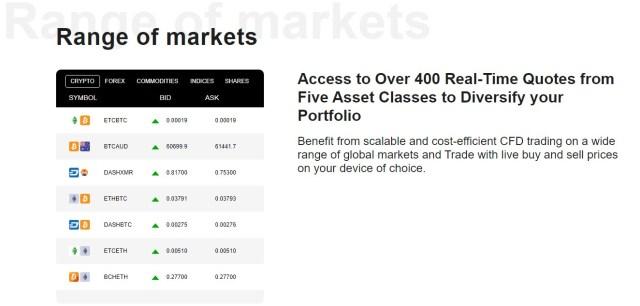 celox range of Markets