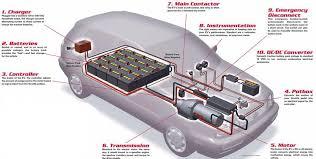 Elektrická výstroj motorových vozidiel