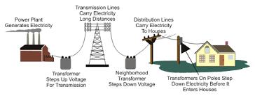 Prenos a rozvod elektrickej energie