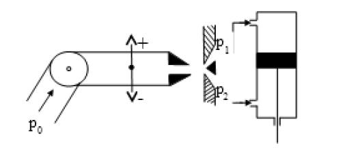 hydraulicky zosilovac s vykyvnou dyzou
