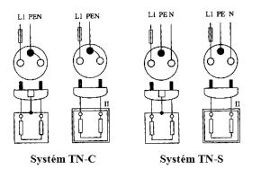 jednofazova zasuvka tn c tn s zapojenie zásuvky