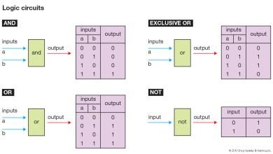 Logické obvody, definícia, rozdelenie