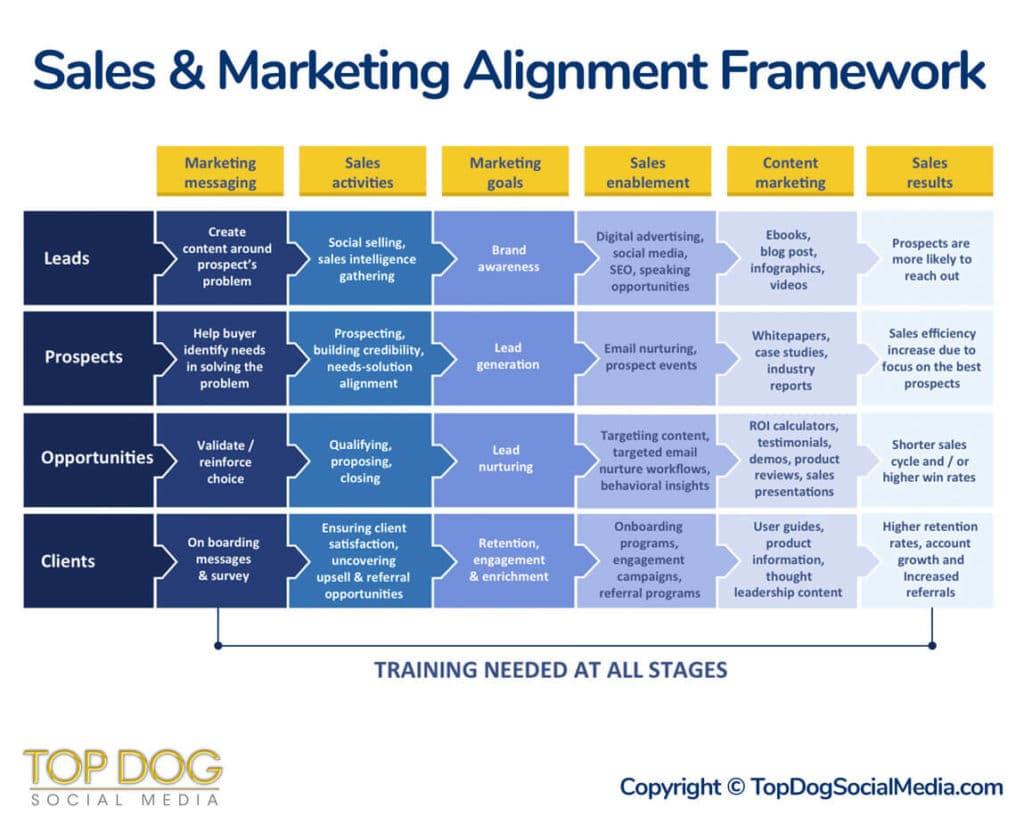 Sales Amp Marketing Alignment