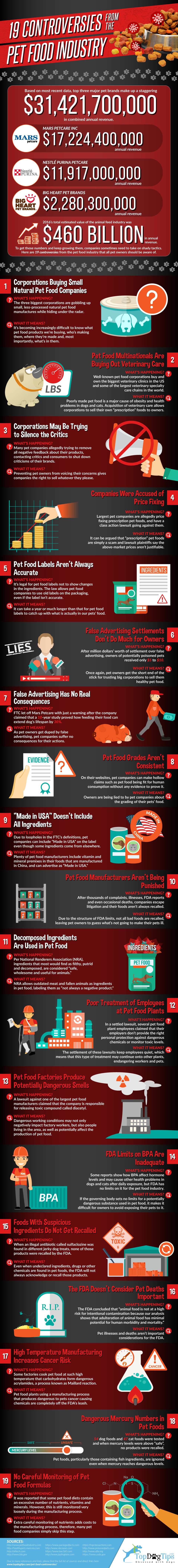 Pet Food Industry Controversies Infographic