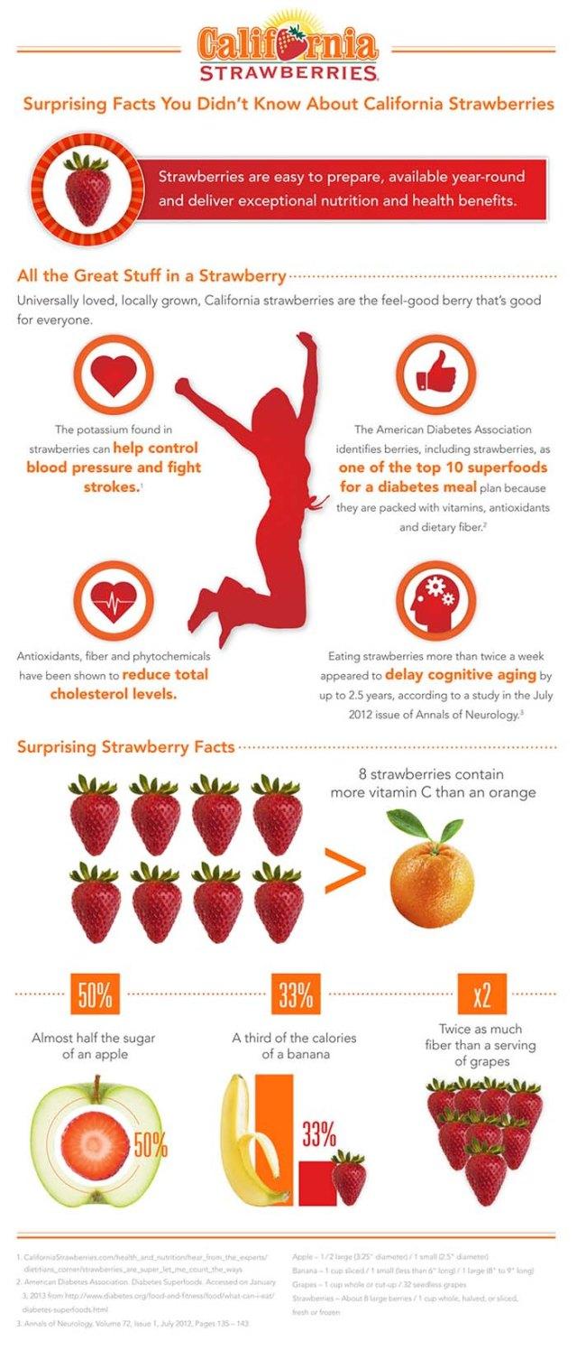 Health benefits of strawberries infographic