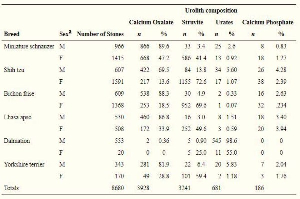 Prevalence of bladder stones in different dog breeds