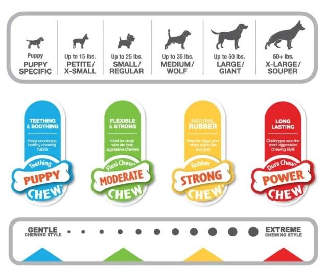 How to Choose Nylabones Chews