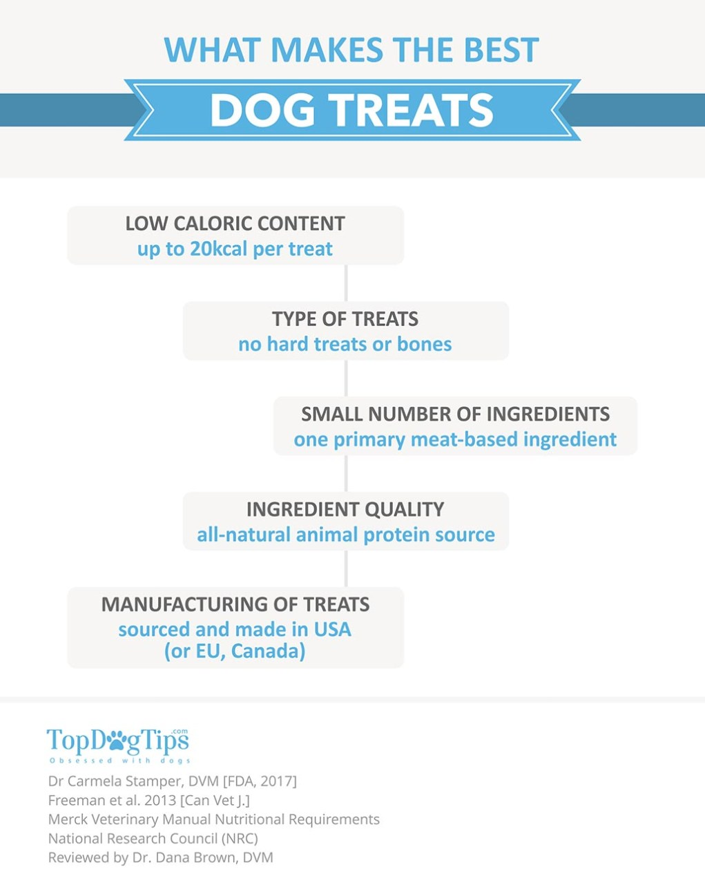 What Makes the Best Dog Treats