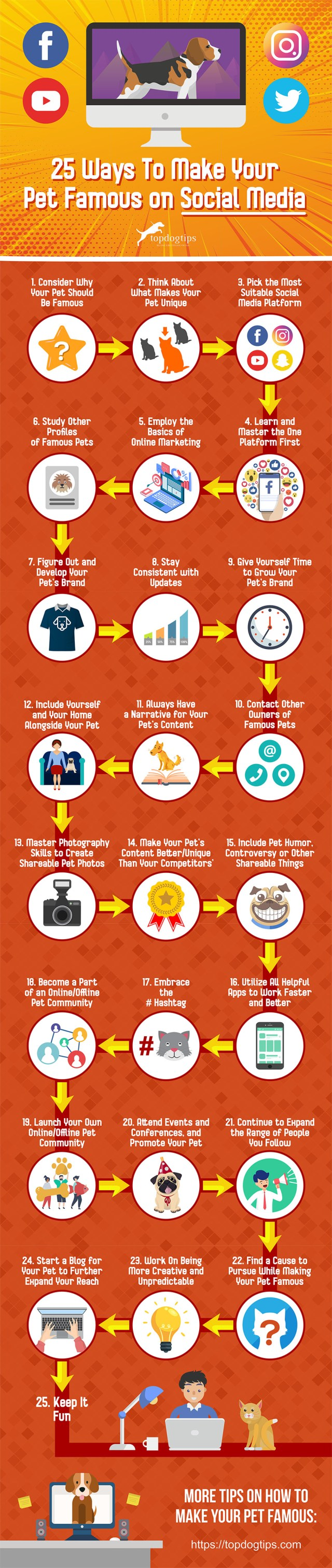 25 Ways to Make Your Pet Famous on Social Media [Infographic]
