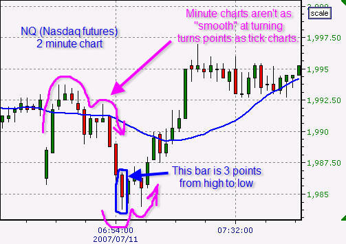 best chart interval for day trading