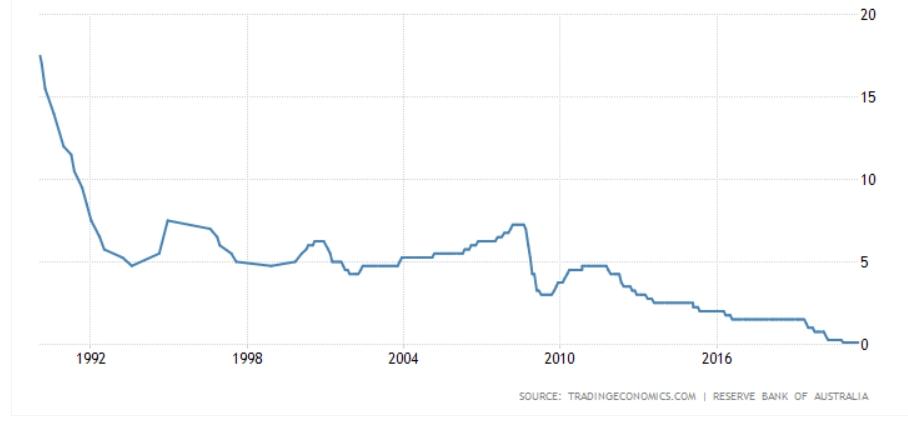 Australian interest rates
