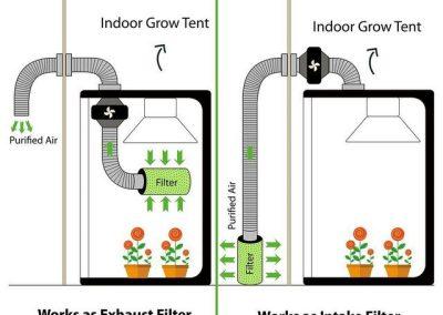 Best indoor carbon filter