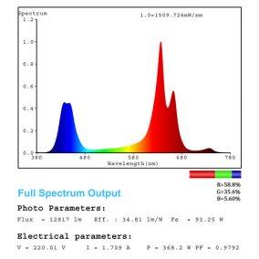 8-mars-pro-II-160-led-grow-light-hydro-full-spectrum-flowering-plant-growing-lamp-panel-0206