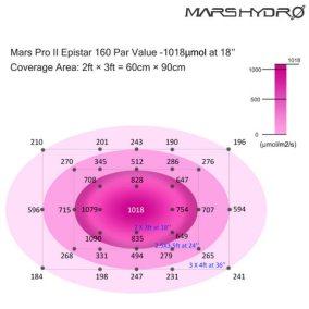 3-mars-pro-II-160