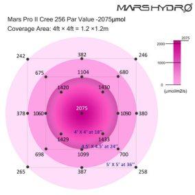 9-mars-pro-II-cree-256-led-grow-lights-growth-bloom-indoor-lamp-panel-0206