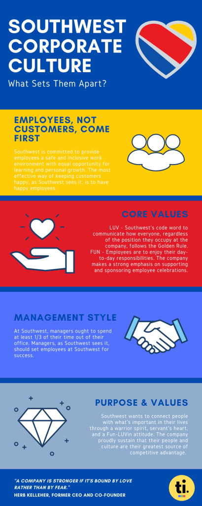 An infographic displaying Southwest Airlines corporate culture and people management practices