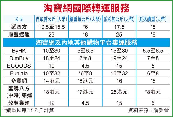 淘寶網購集運5大陷阱 - 香港經濟日報 - TOPick - 文章 - City - D150716