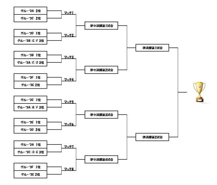 ユーロ2016決勝トーナメント