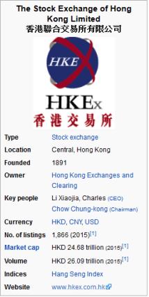 Honk Kong Stock Exchanges