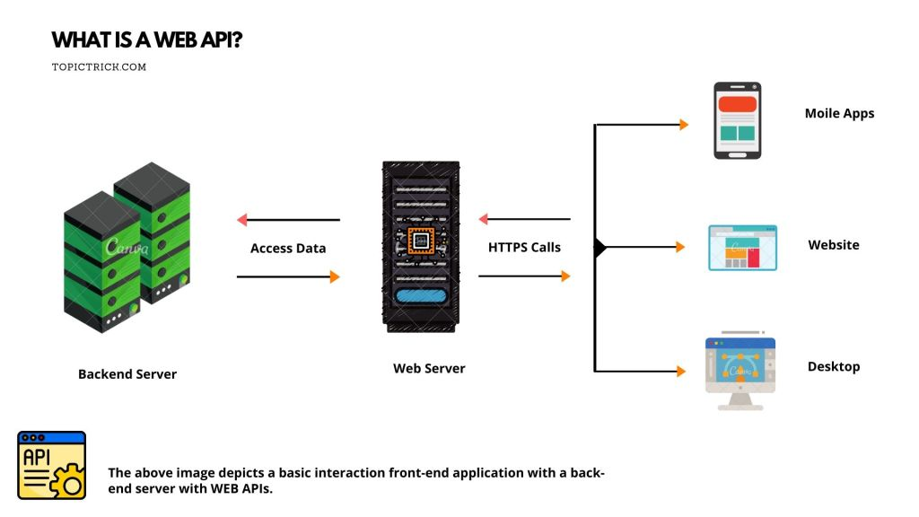 What is a Web APIs