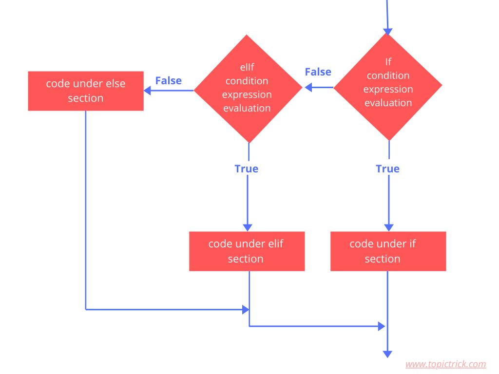 Flow chart of if elif else statement