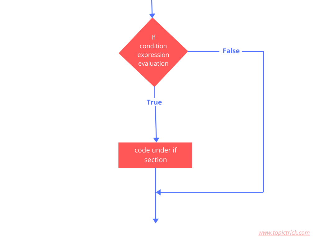 Flow chart of if statement