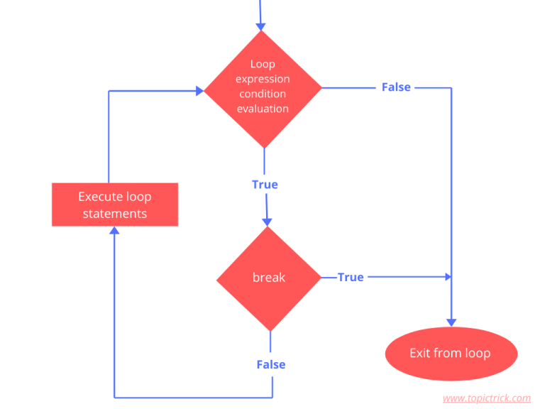 Flow chart of break statement in a loop