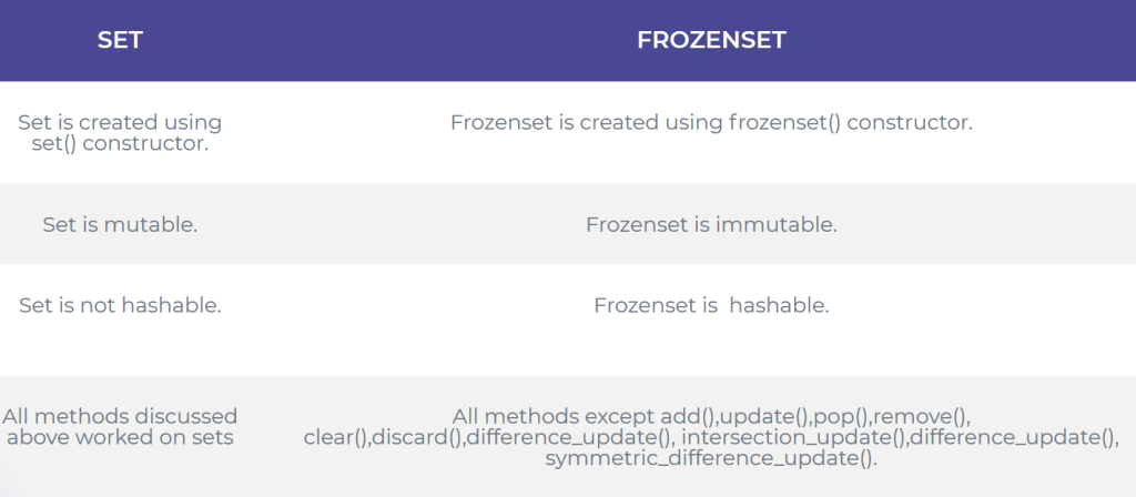 Python Set Vs Frozenset