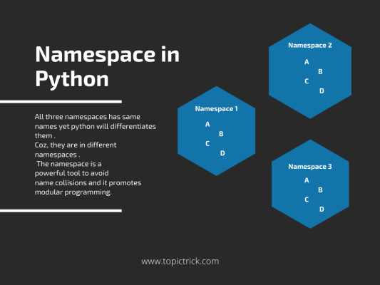 Namespace in Python