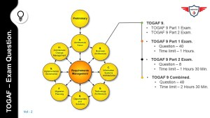 TOGAF 9 Certification, TOGAF 9 Dumps free