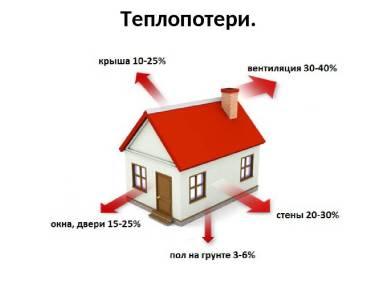 размер в % теплопотери через вентиляцию