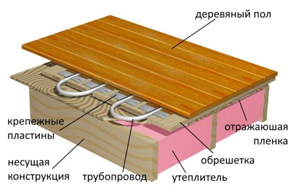 устройство водяного теплого пола сухого на обрешетке