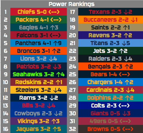 2017 Nfl Week 6 Power Rankings And Predictions Top Level Sports