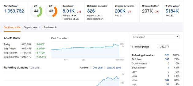 Top Level Web Traffic