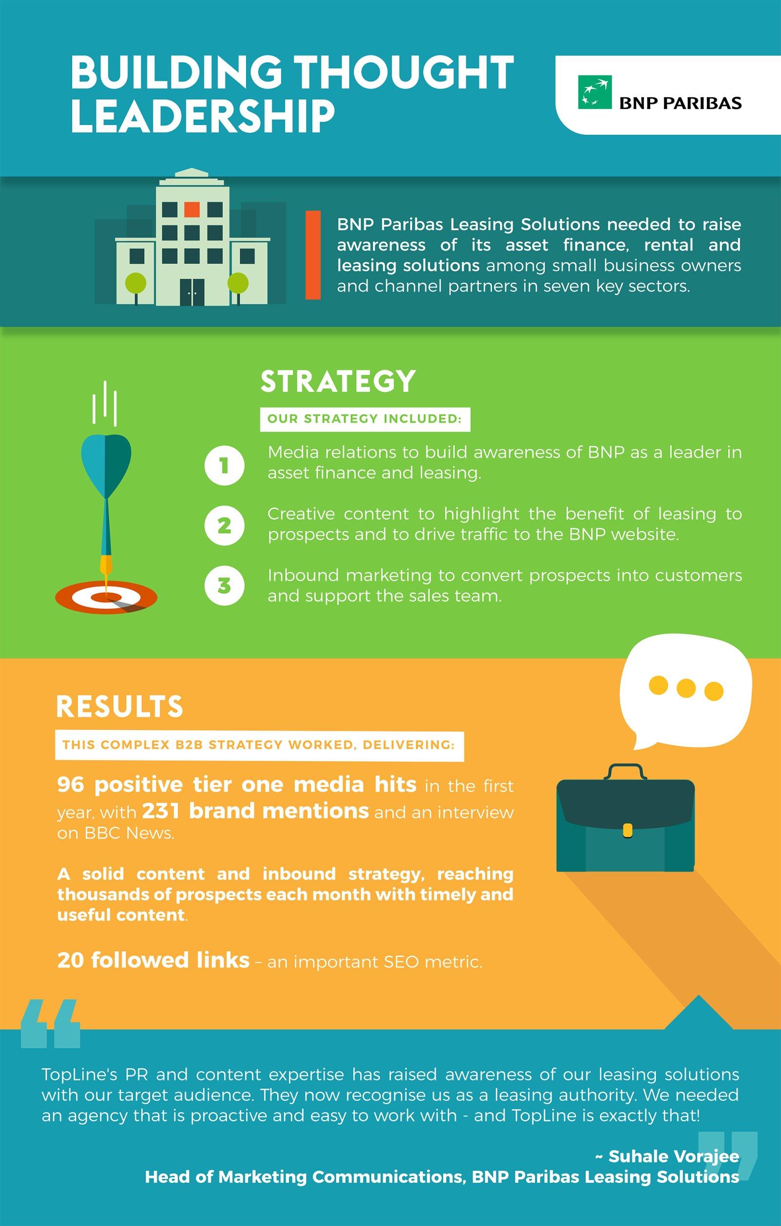 BNP Paribas Case Study Infographic