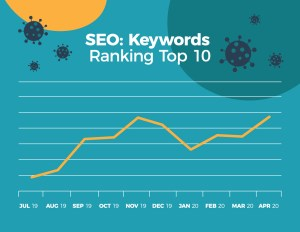 A graph showing our SEO Keywords ranking in the Top 10 for TopLine Film