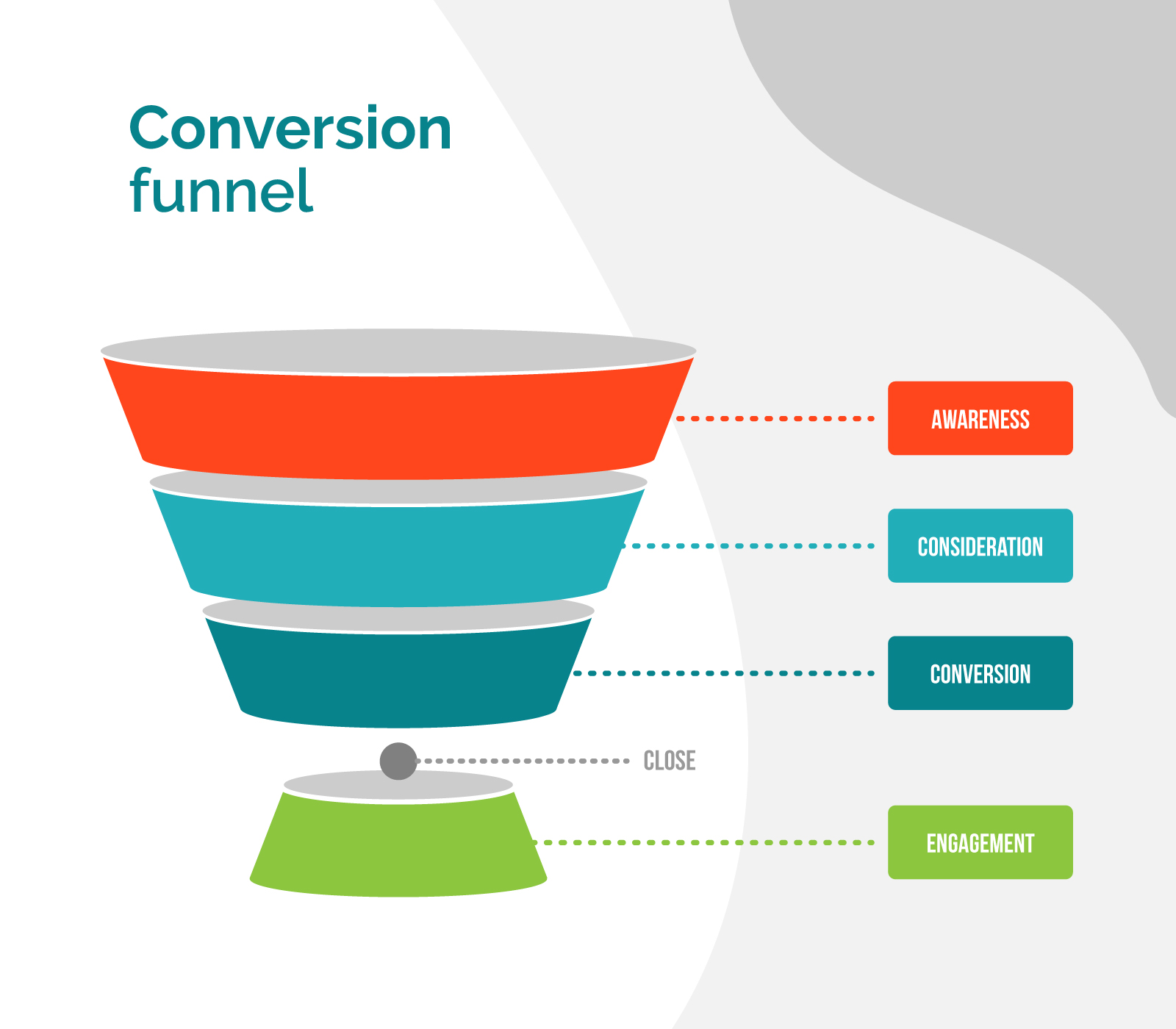 The conversion funnel in a video distribution strategy