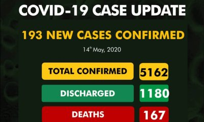 Nigeria's COVID-19 cases surpasses 5,000 as deaths hit 167