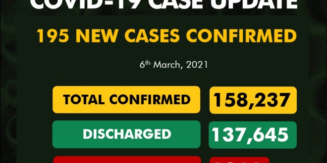 195 fresh cases of COVID19 recorded in Nigeria